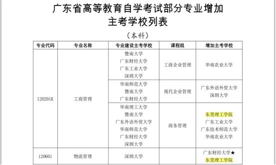 东莞理工学院首次获得广东省高等教育自学考试主考学校资格